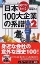 日本100大企業の系譜
